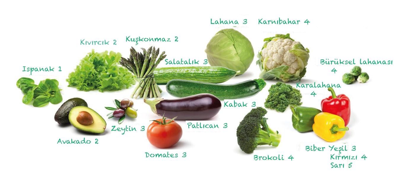 sebzelerin 100 gr mında ne kadar karbonhidrat var?