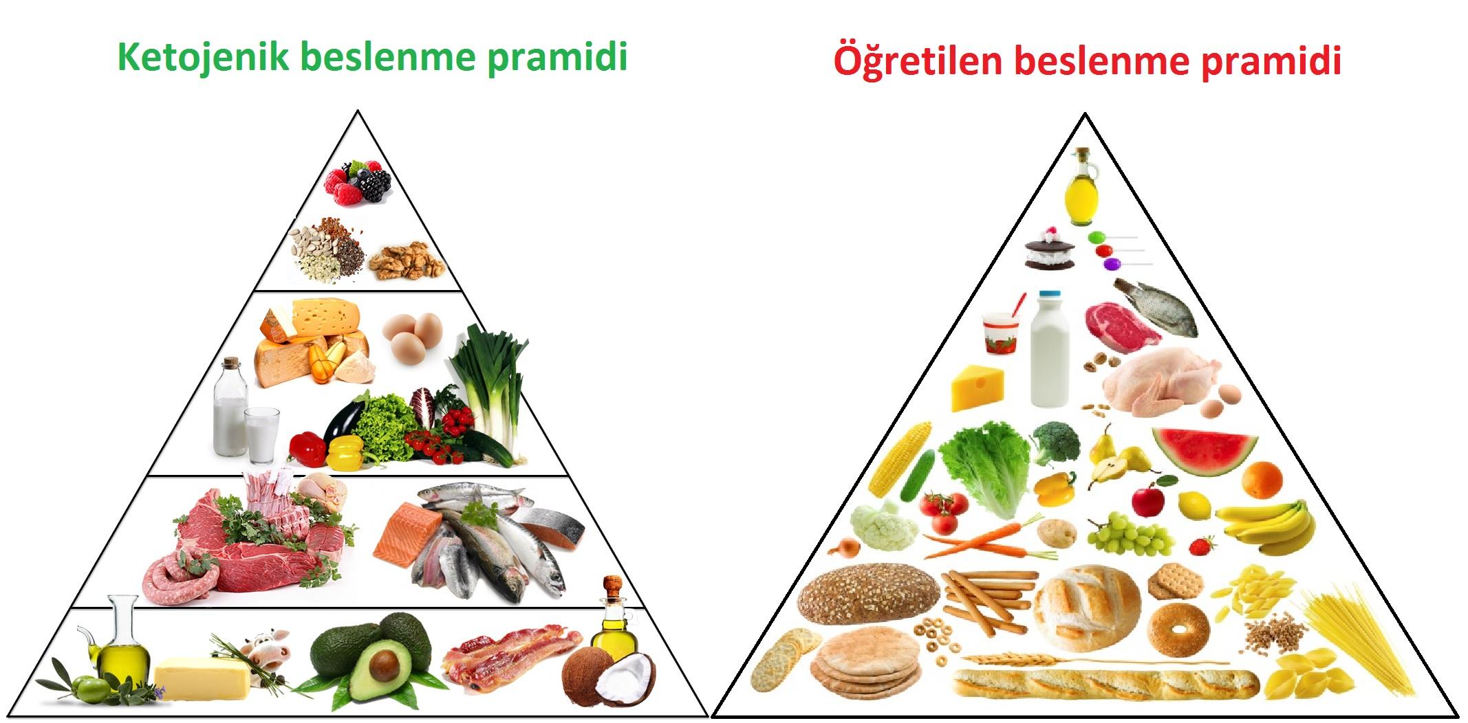 Paleo diyeti yapanlar ile Etiketlenen Konular